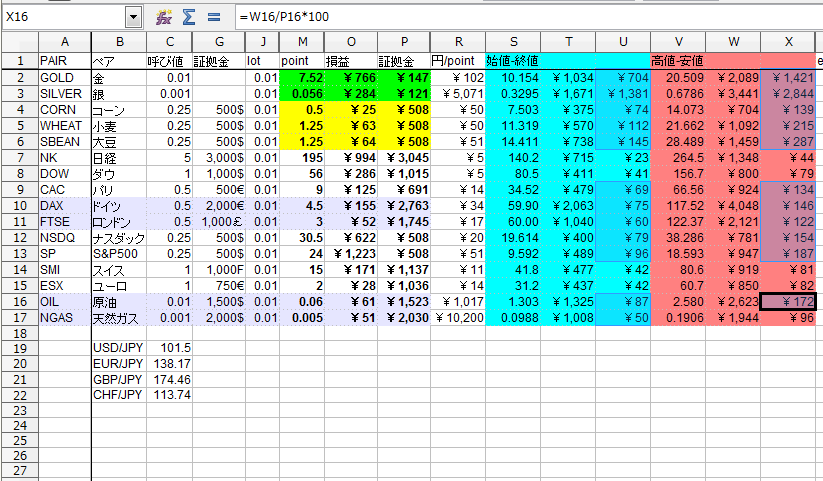 XM費用対効果表