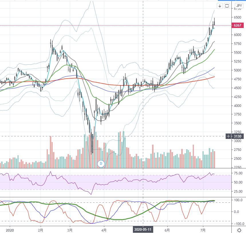 SBG-chart