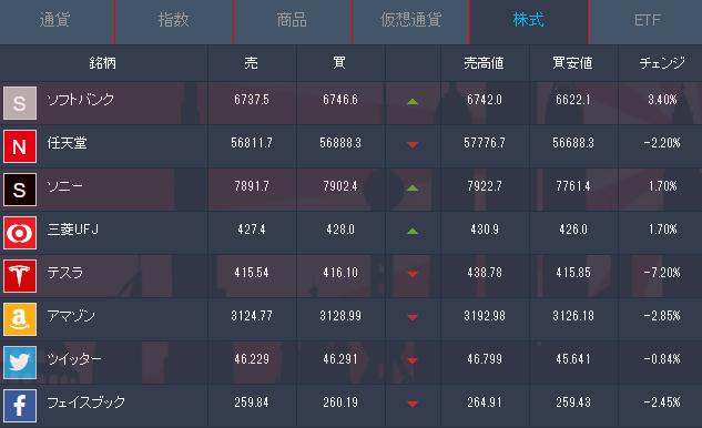 iforex株投資